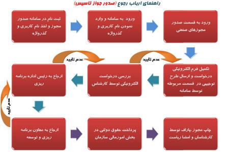 تهران ثبت  سامانه تخصصی ثبت و تغییرات شرکتها ، نام و علایم تجاری ، اخذ کارت بازرگانی