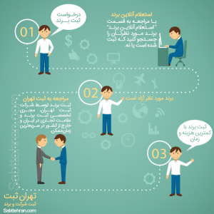 brand register infographic